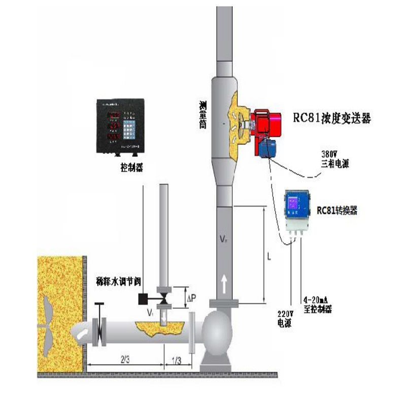 Moving Blade Consistency Transmitter Type Ht2500 for Pulping and Paper Mill