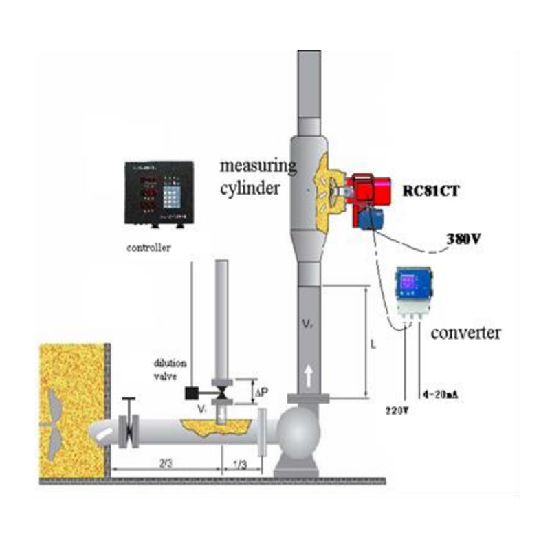 Microwave Consistency Transmitters for Pulp and Paper Mill